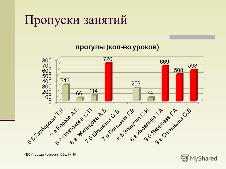 Пропуски занятий МБОУ города Костромы ООШ 19