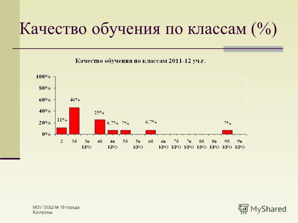 Качество обучения по классам (%) МОУ ООШ 19 города Костромы