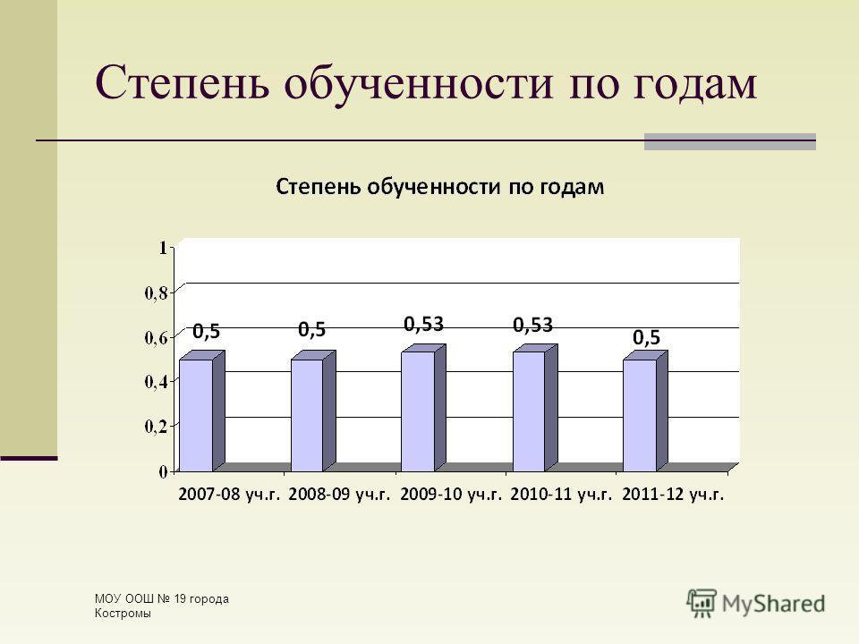 Степень обученности по годам МОУ ООШ 19 города Костромы