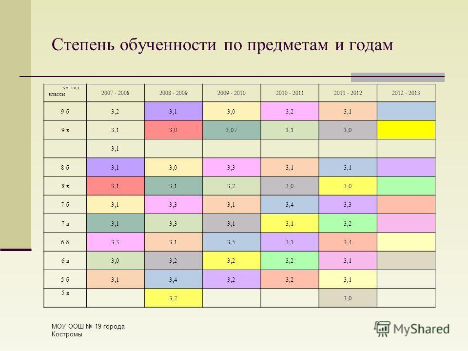 Степень обученности по предметам и годам МОУ ООШ 19 города Костромы уч. год классы 2007 - 20082008 - 20092009 - 20102010 - 20112011 - 20122012 - 2013 9 б3,23,13,03,23,1 9 в3,13,03,073,13,0 3,1 8 б3,13,03,33,1 8 в3,1 3,23,0 7 б3,13,33,13,43,3 7 в3,13,