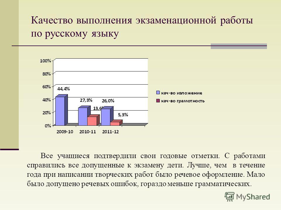 Качество выполнения экзаменационной работы по русскому языку Все учащиеся подтвердили свои годовые отметки. С работами справились все допущенные к экзамену дети. Лучше, чем в течение года при написании творческих работ было речевое оформление. Мало б