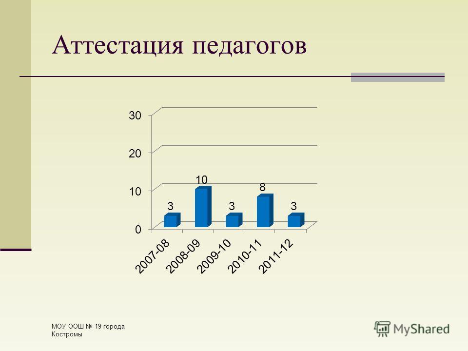 Аттестация педагогов МОУ ООШ 19 города Костромы