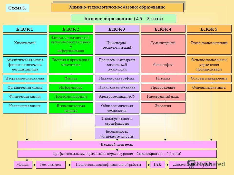 Базовое образование (2,5 – 3 года) Входной контроль Химико-технологическое базовое образование Схема 3. Неорганическая химия Химический БЛОК 1 Органическая химия Физическая химия Коллоидная химия Высшая и прикладная математика Физико-математический,