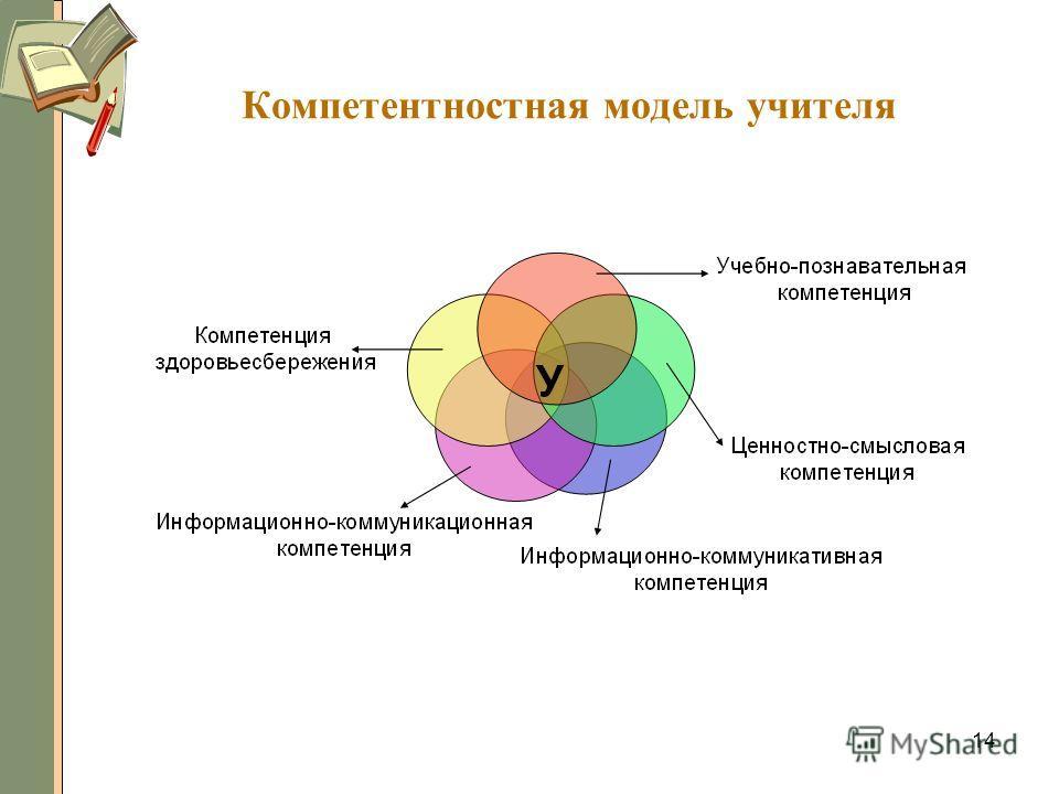 14 Компетентностная модель учителя