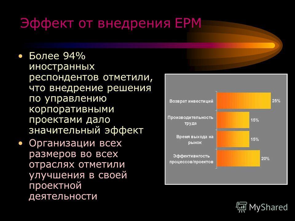 Эффект от внедрения ЕРМ Более 94% иностранных респондентов отметили, что внедрение решения по управлению корпоративными проектами дало значительный эффект Организации всех размеров во всех отраслях отметили улучшения в своей проектной деятельности