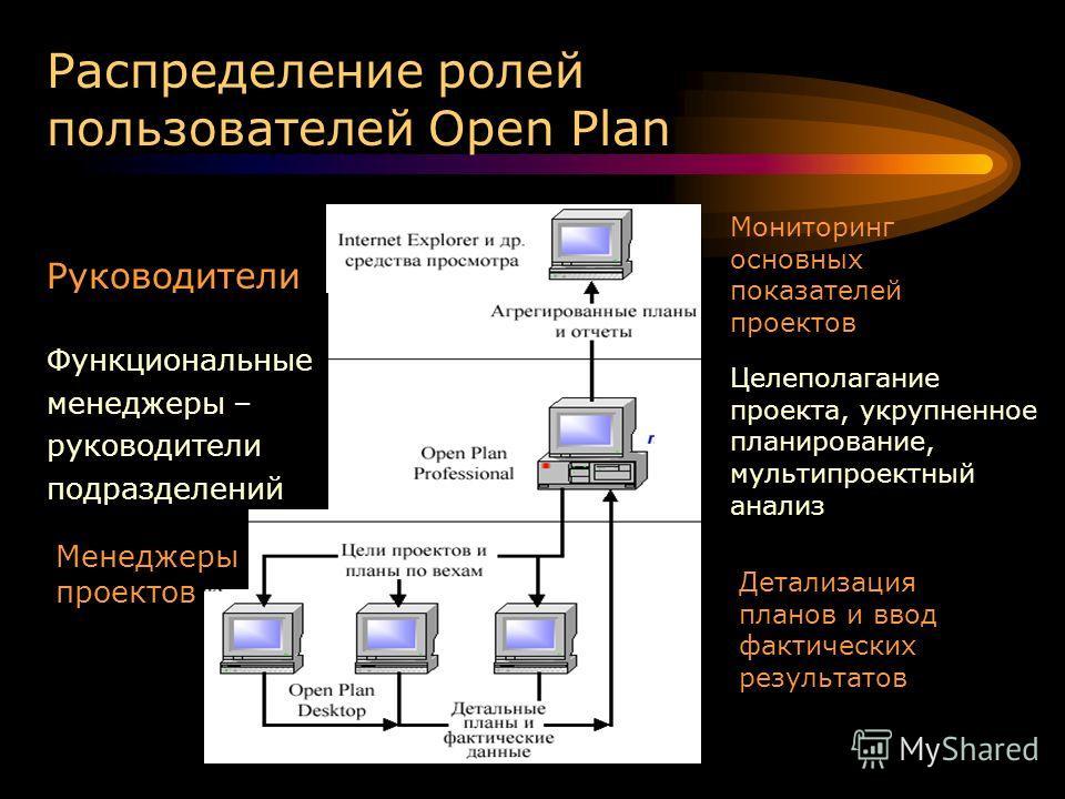 Распределение ролей пользователей Open Plan Руководители Функциональные менеджеры – руководители подразделений Менеджеры проектов Мониторинг основных показателей проектов Целеполагание проекта, укрупненное планирование, мультипроектный анализ Детализ