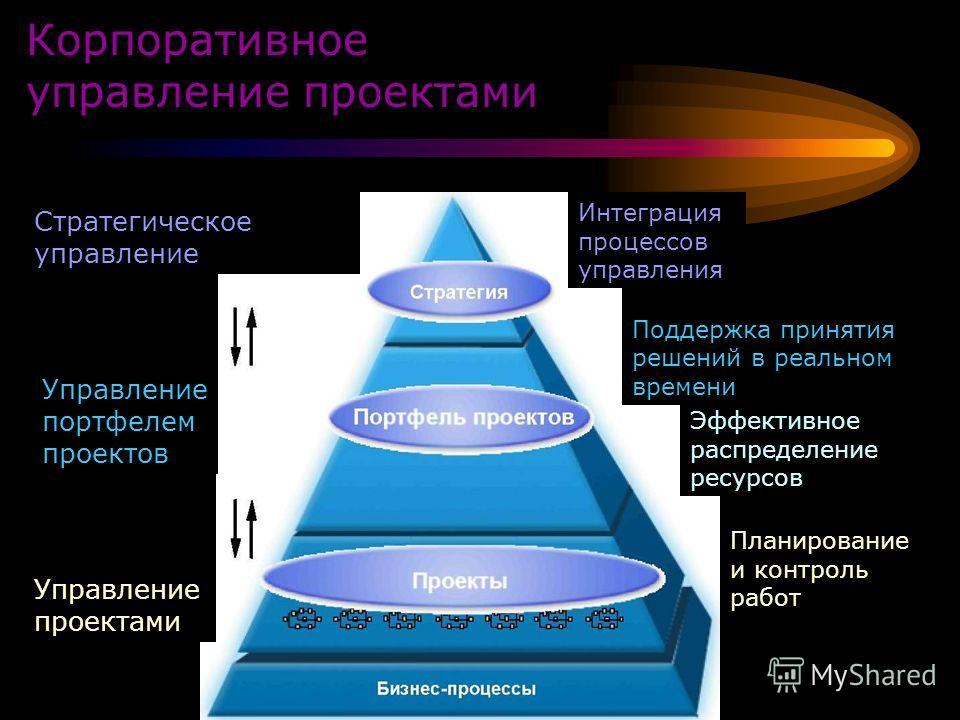 Корпоративное управление проектами Стратегическое управление Управление портфелем проектов Управление проектами Интеграция процессов управления Поддержка принятия решений в реальном времени Эффективное распределение ресурсов Планирование и контроль р