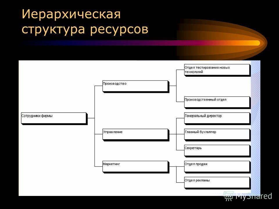 Иерархическая структура ресурсов