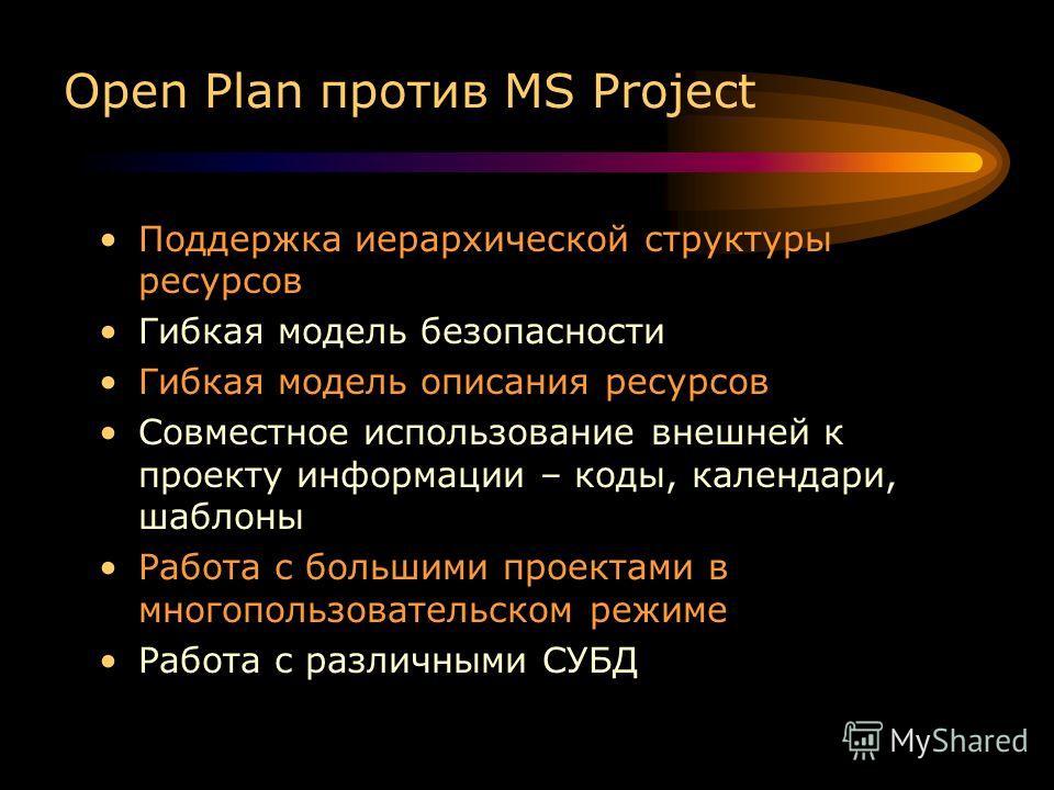 Open Plan против MS Project Поддержка иерархической структуры ресурсов Гибкая модель безопасности Гибкая модель описания ресурсов Совместное использование внешней к проекту информации – коды, календари, шаблоны Работа с большими проектами в многополь