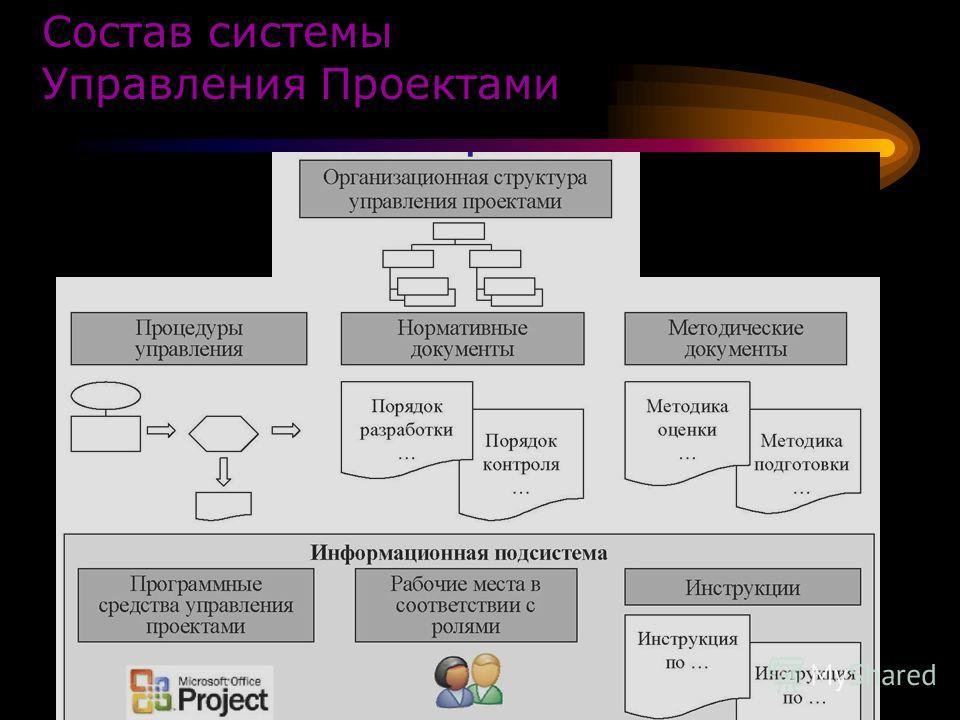 Презентация на тему Системы управления проектами Студенты группы  6 Состав системы Управления Проектами