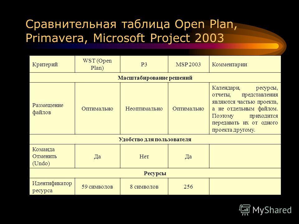 Сравнительная таблица Open Plan, Primavera, Microsoft Project 2003 Критерий WST (Open Plan) P3MSP 2003Комментарии Масштабирование решений Размещение файлов ОптимальноНеоптимальноОптимально Календари, ресурсы, отчеты, представления являются частью про