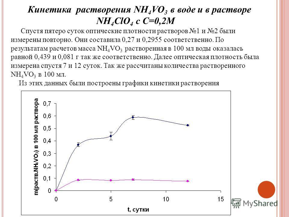 Кинетика растворения NH 4 VO 3 в воде и в растворе NH 4 ClO 4 с C=0,2М Спустя пятеро суток оптические плотности растворов 1 и 2 были измерены повторно. Они составила 0,27 и 0,2955 соответственно. По результатам расчетов масса NH 4 VO 3 растворенная в