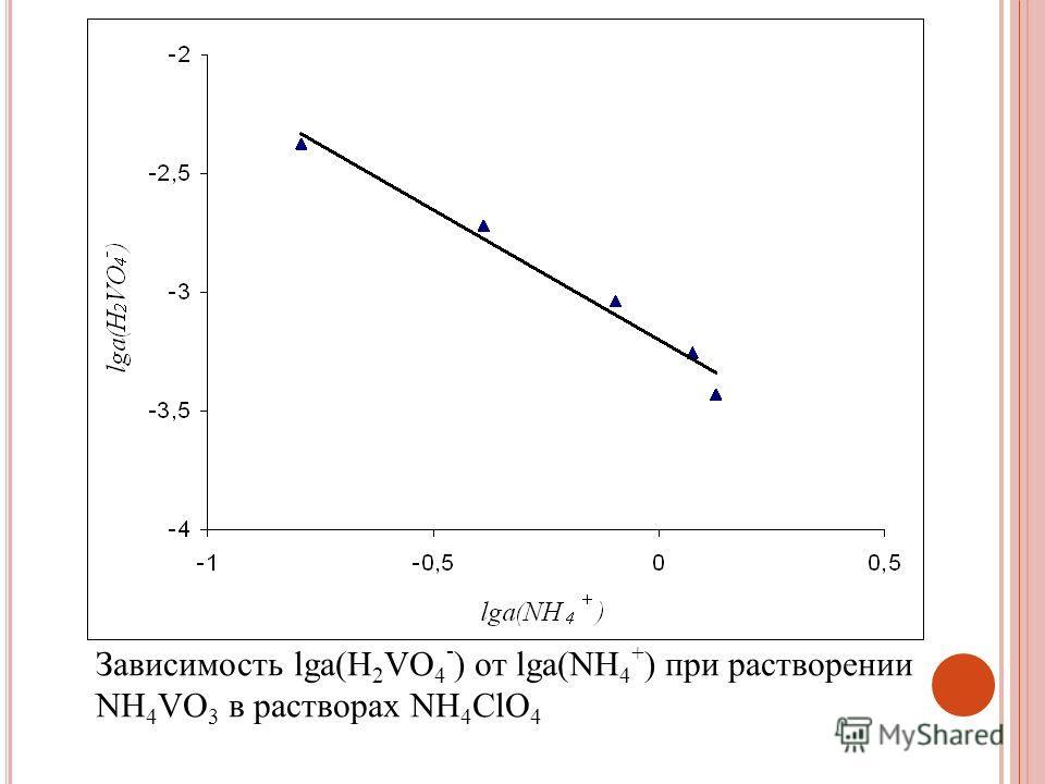 Зависимость lga(H 2 VO 4 - ) от lga(NH 4 + ) при растворении NH 4 VO 3 в растворах NH 4 ClO 4