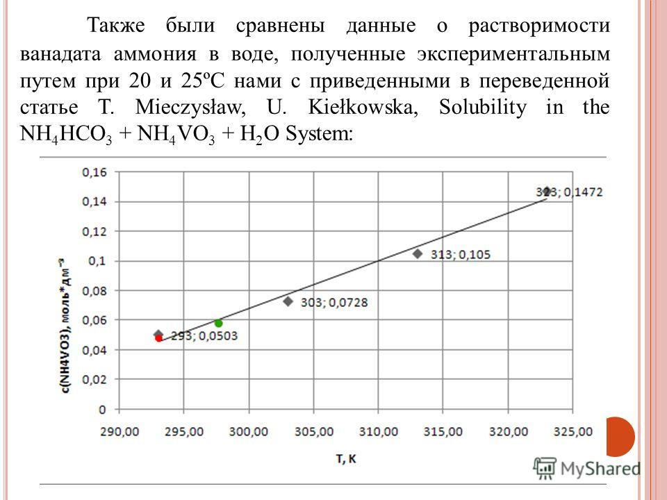 Также были сравнены данные о растворимости ванадата аммония в воде, полученные экспериментальным путем при 20 и 25ºС нами с приведенными в переведенной статье T. Mieczysław, U. Kiełkowska, Solubility in the NH 4 HCO 3 + NH 4 VO 3 + H 2 O System: