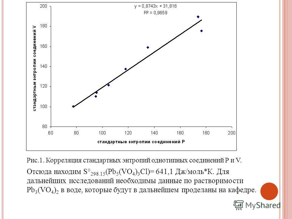 Рис.1. Корреляция стандартных энтропий однотипных соединений P и V. Отсюда находим S° 298.15 (Pb 5 (VO 4 ) 3 Cl)= 641,1 Дж/моль*К. Для дальнейших исследований необходимы данные по растворимости Pb 3 (VO 4 ) 2 в воде, которые будут в дальнейшем продел