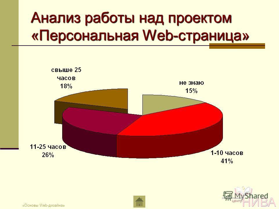 «Основы Web-дизайна» Анализ работы над проектом «Персональная Web-страница»
