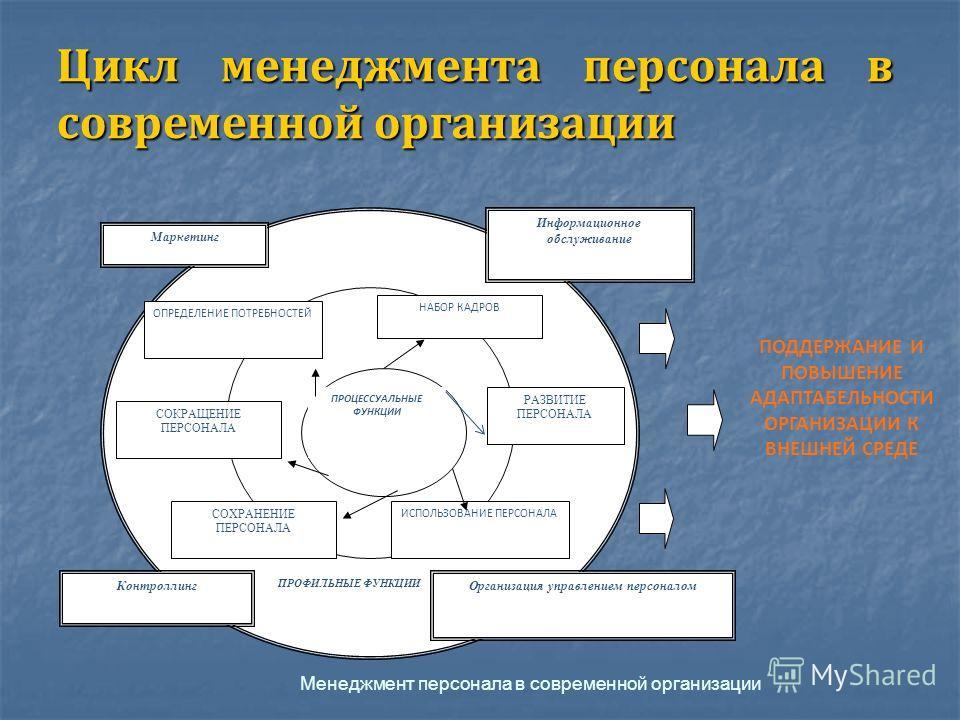Цикл менеджмента персонала в современной организации ПРОЦЕССУАЛЬНЫЕ ФУНКЦИИ ОПРЕДЕЛЕНИЕ ПОТРЕБНОСТЕЙ НАБОР КАДРОВ РАЗВИТИЕ ПЕРСОНАЛА ИСПОЛЬЗОВАНИЕ ПЕРСОНАЛА СОХРАНЕНИЕ ПЕРСОНАЛА СОКРАЩЕНИЕ ПЕРСОНАЛА ПРОФИЛЬНЫЕ ФУНКЦИИ Контроллинг Маркетинг Информацио