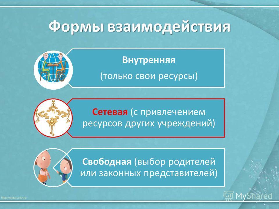 Формы взаимодействия Внутренняя (только свои ресурсы) Сетевая (с привлечением ресурсов других учреждений) Свободная (выбор родителей или законных представителей)