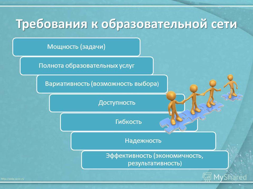 Требования к образовательной сети Мощность (задачи)Полнота образовательных услугВариативность (возможность выбора ) ДоступностьГибкостьНадежность Эффективность (экономичность, результативность )