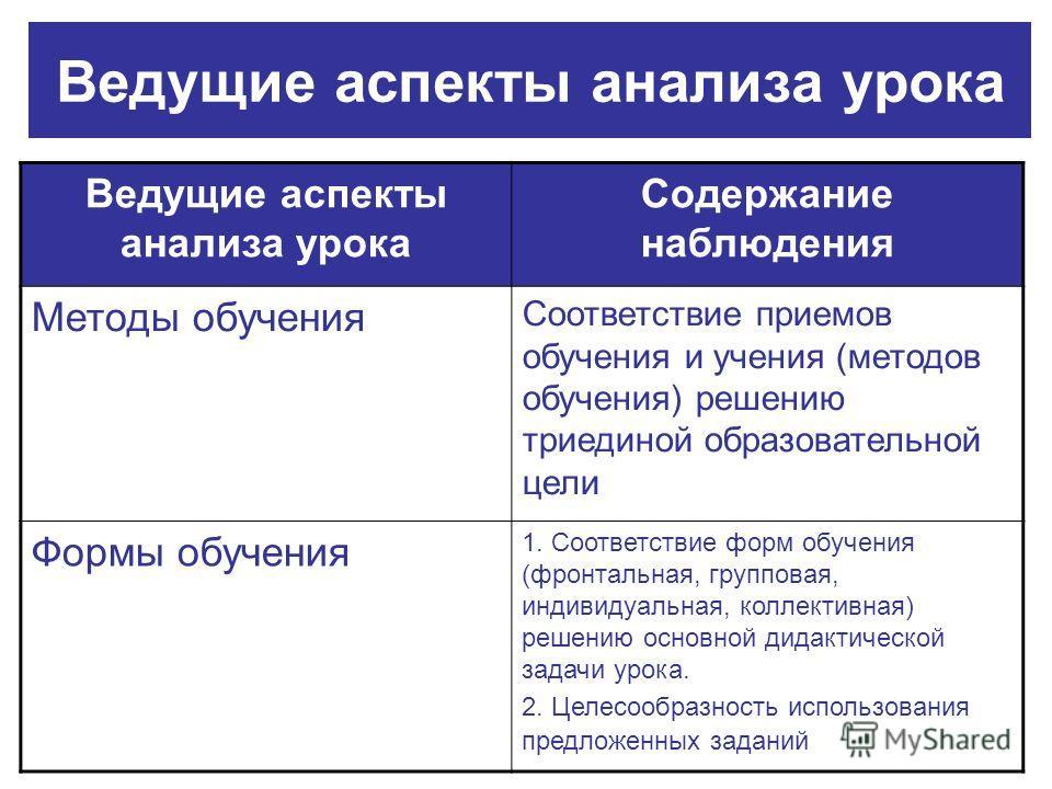 Ведущие аспекты анализа урока Содержание наблюдения Методы обучения Соответствие приемов обучения и учения (методов обучения) решению триединой образовательной цели Формы обучения 1. Соответствие форм обучения (фронтальная, групповая, индивидуальная,