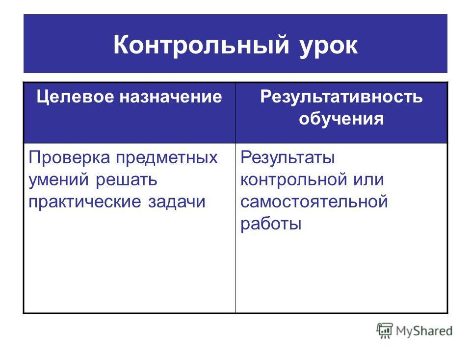 Контрольный урок Целевое назначениеРезультативность обучения Проверка предметных умений решать практические задачи Результаты контрольной или самостоятельной работы
