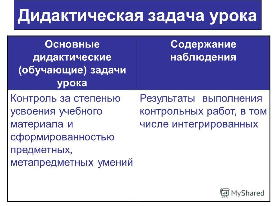 Дидактическая задача урока Основные дидактические (обучающие) задачи урока Содержание наблюдения Контроль за степенью усвоения учебного материала и сформированностью предметных, метапредметных умений Результаты выполнения контрольных работ, в том чис