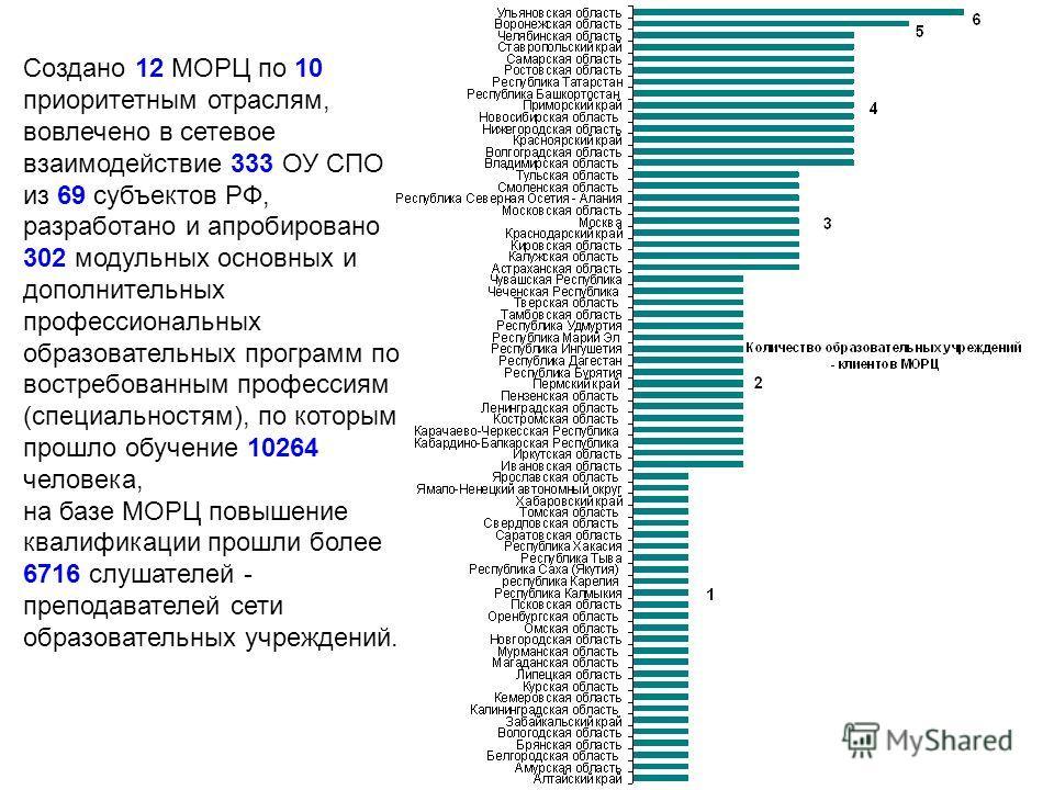 Создано 12 МОРЦ по 10 приоритетным отраслям, вовлечено в сетевое взаимодействие 333 ОУ СПО из 69 субъектов РФ, разработано и апробировано 302 модульных основных и дополнительных профессиональных образовательных программ по востребованным профессиям (