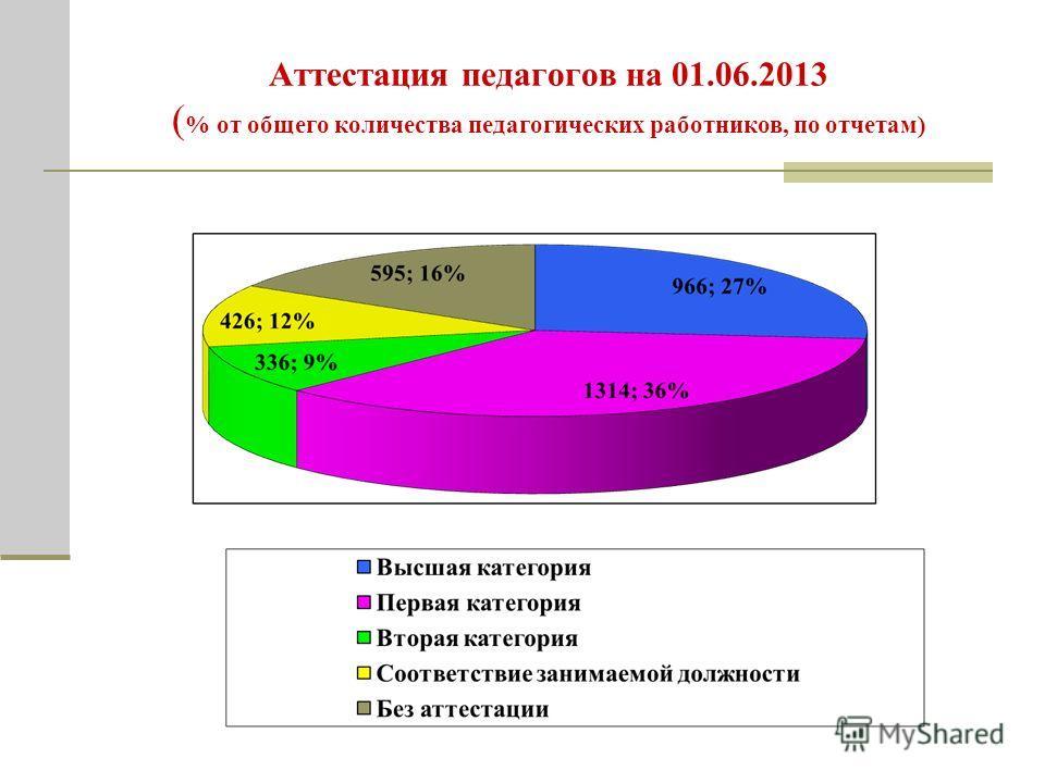 Аттестация педагогов на 01.06.2013 ( % от общего количества педагогических работников, по отчетам)