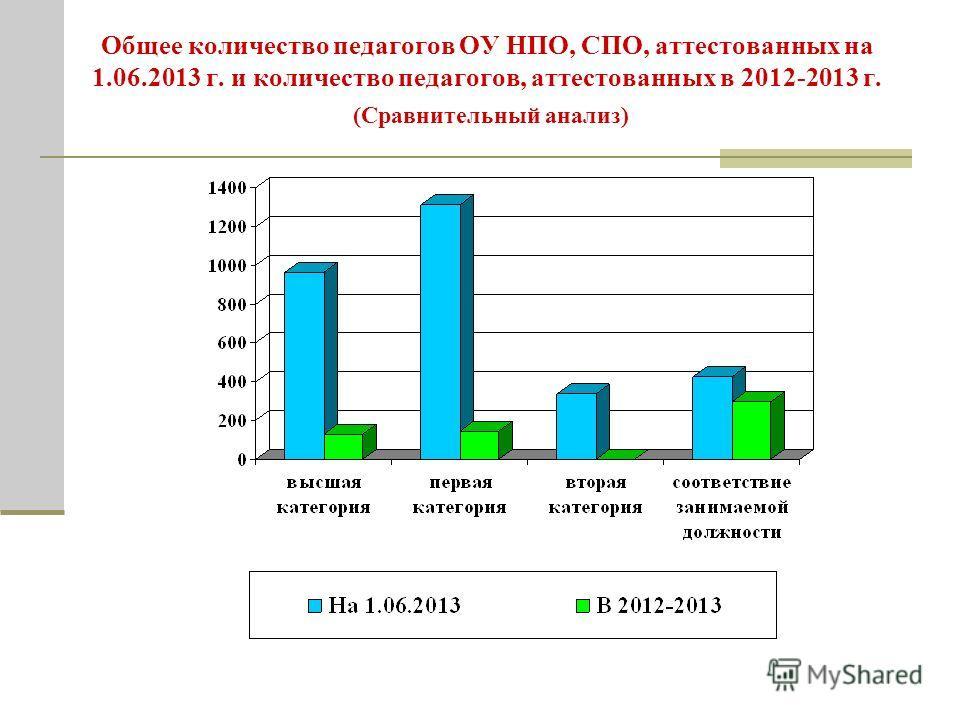 Общее количество педагогов ОУ НПО, СПО, аттестованных на 1.06.2013 г. и количество педагогов, аттестованных в 2012-2013 г. (Сравнительный анализ)