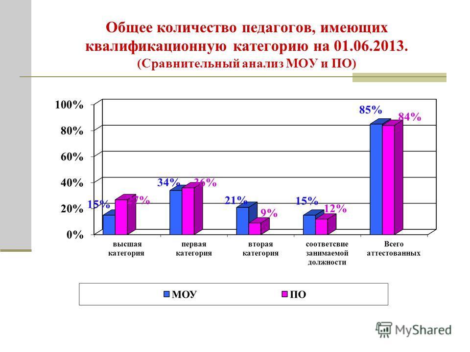 Общее количество педагогов, имеющих квалификационную категорию на 01.06.2013. (Сравнительный анализ МОУ и ПО)