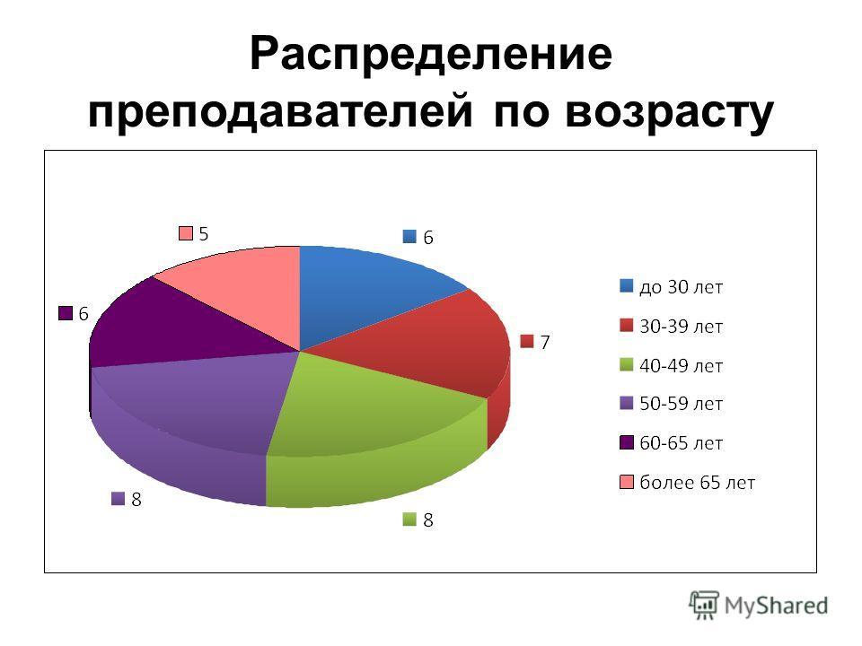 Распределение преподавателей по возрасту