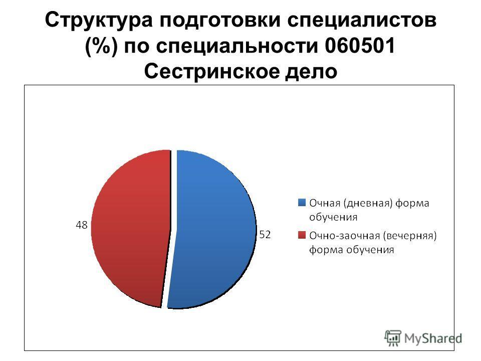 Структура подготовки специалистов (%) по специальности 060501 Сестринское дело