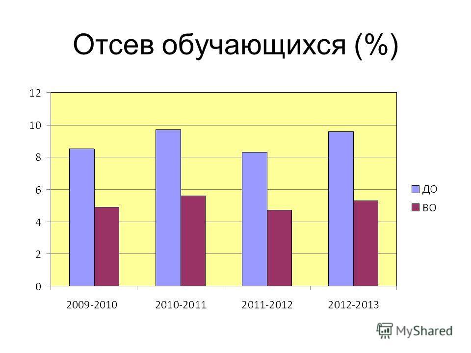Отсев обучающихся (%)