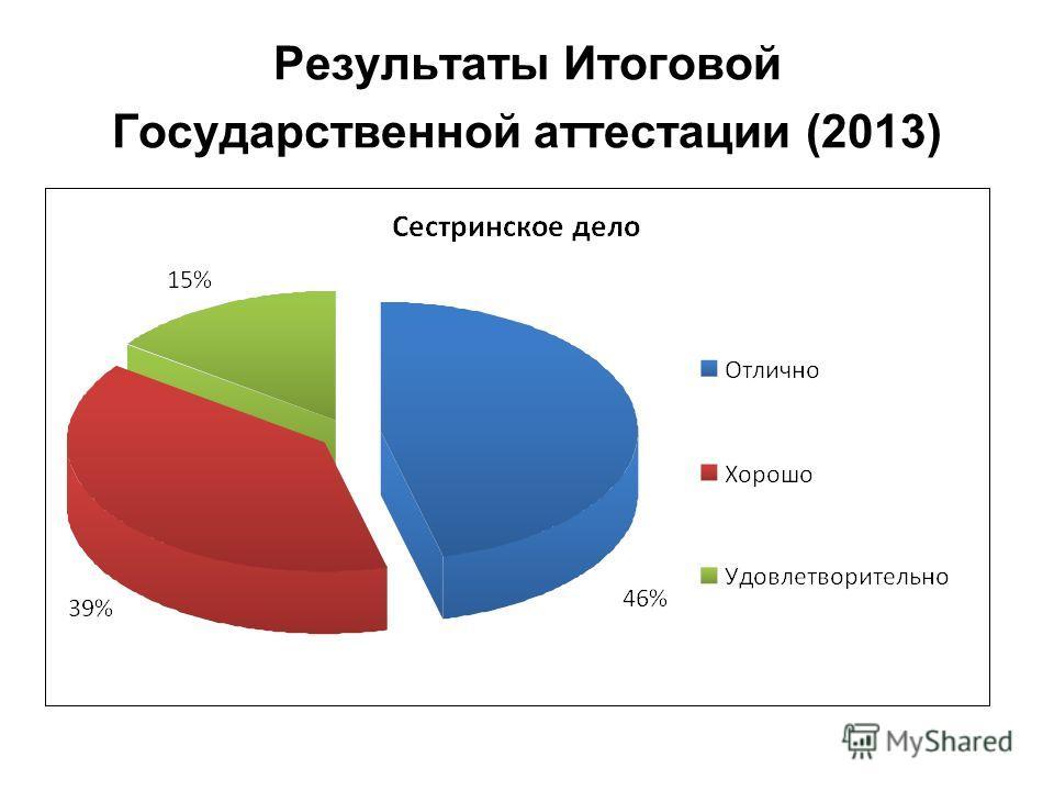 Результаты Итоговой Государственной аттестации (2013)