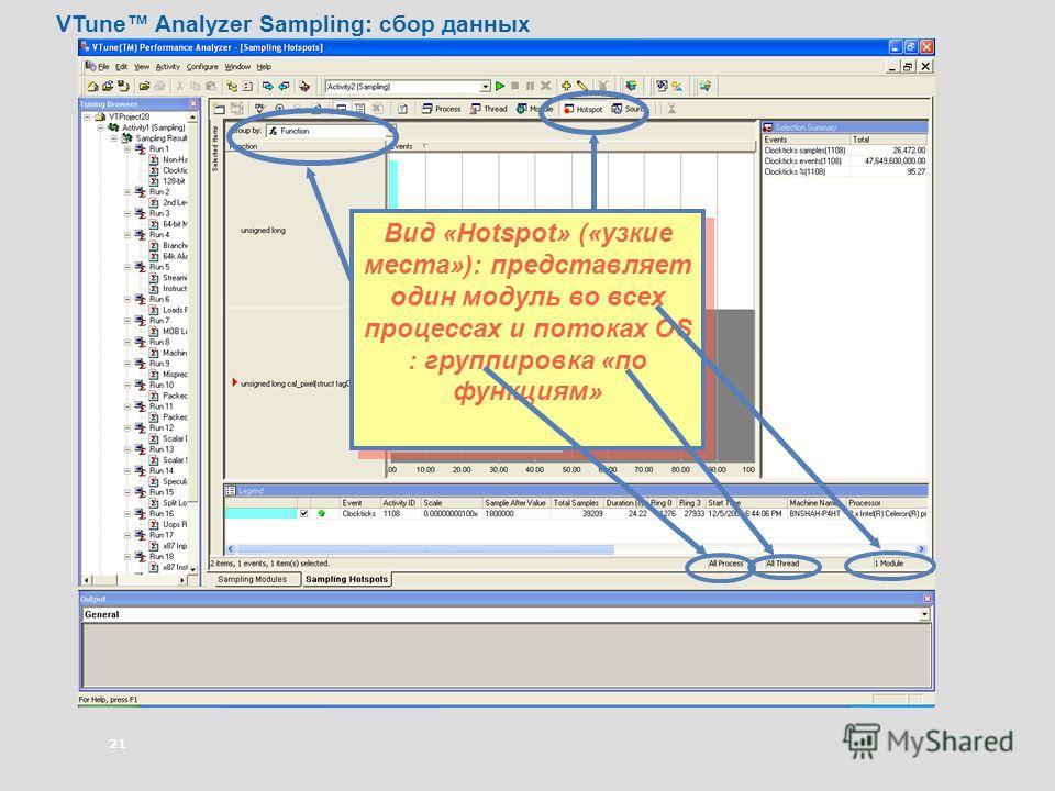 21 Вид «Hotspot» («узкие места»): представляет один модуль во всех процессах и потоках OS : группировка «по функциям» VTune Analyzer Sampling: сбор данных