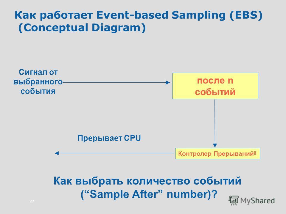 27 Как работает Event-based Sampling (EBS) (Conceptual Diagram) Сигнал от выбранного события после n событий Контролер Прерываний § Прерывает CPU Как выбрать количество событий (Sample After number)?