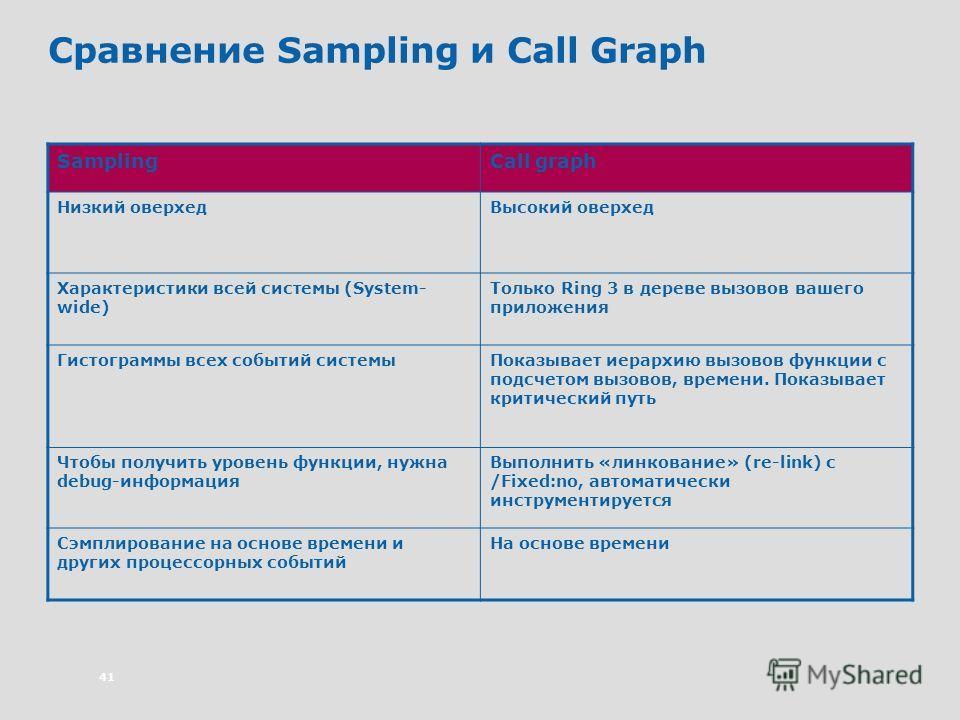 41 Сравнение Sampling и Call Graph SamplingCall graph Низкий оверхедВысокий оверхед Характеристики всей системы (System- wide) Только Ring 3 в дереве вызовов вашего приложения Гистограммы всех событий системыПоказывает иерархию вызовов функции с подс