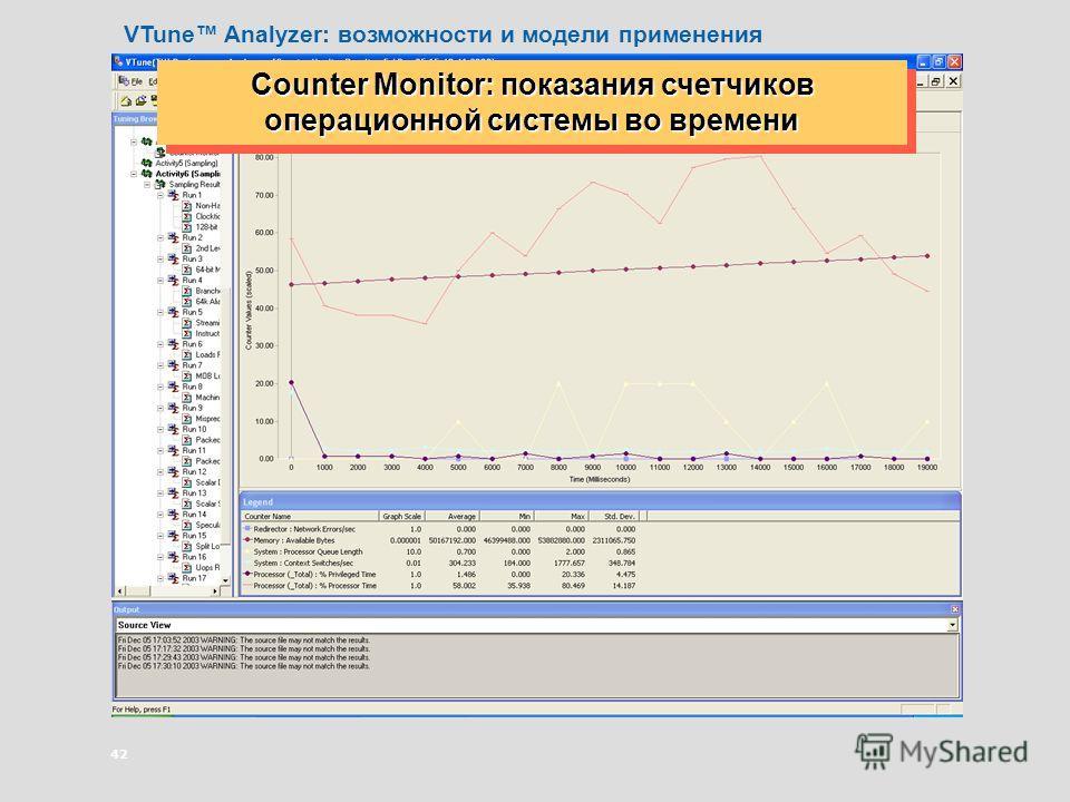 42 Counter Monitor: показания счетчиков операционной системы во времени VTune Analyzer: возможности и модели применения