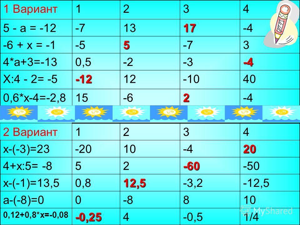 1 Вариант1234 5 - а = -12-71317-4 -6 + х = -1-55-73 4*а+3=-130,5-2-3-4 Х:4 - 2= -5-1212-1040 0,6*х-4=-2,815-62-4 2 Вариант1234 х-(-3)=23-2010-420 4+х:5= -852-60-50 х-(-1)=13,50,812,5-3,2-12,5 а-(-8)=00-8810 0,12+0,8*х=-0,08-0,254-0,51/4