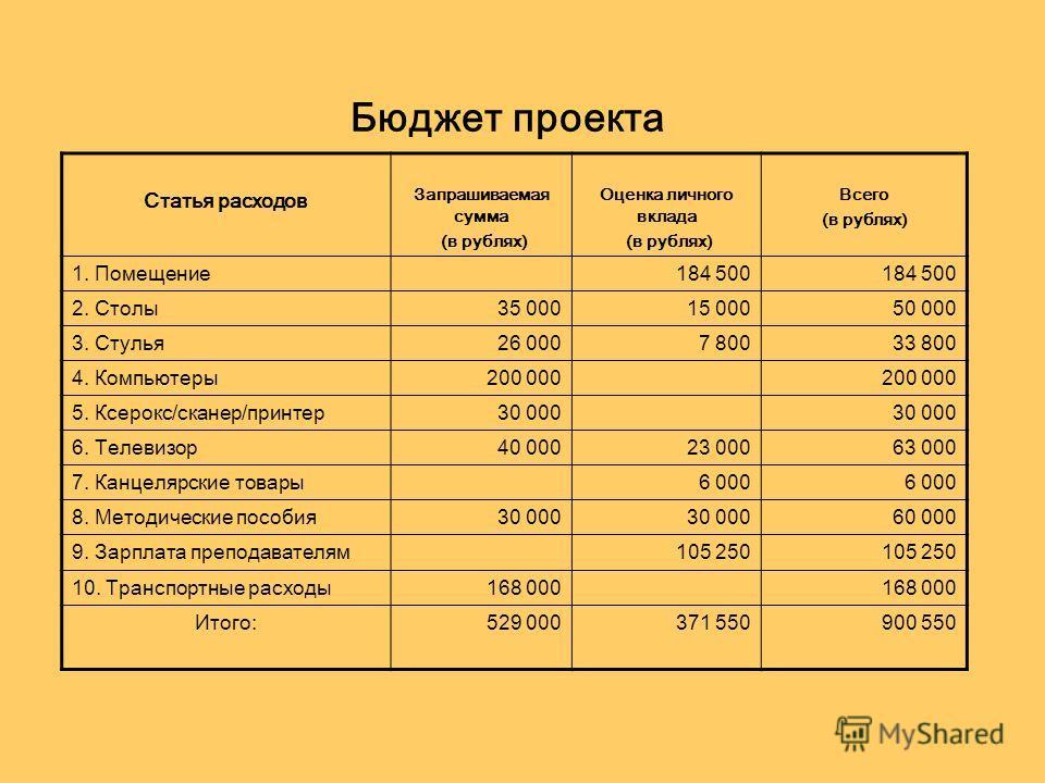 Бюджет проекта Статья расходов Запрашиваемая сумма (в рублях) Оценка личного вклада (в рублях) Всего (в рублях) 1. Помещение184 500 2. Столы35 00015 00050 000 3. Стулья26 0007 80033 800 4. Компьютеры200 000 5. Ксерокс/сканер/принтер30 000 6. Телевизо