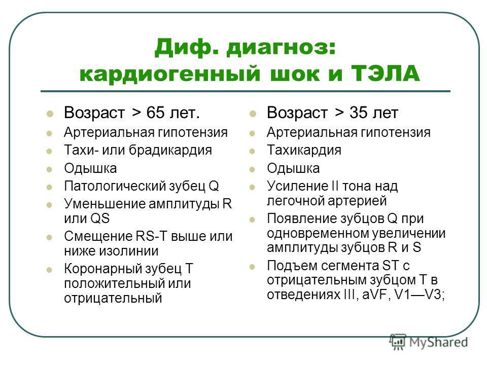 Диф. диагноз: кардиогенный шок и ТЭЛА Возраст > 65 лет. Артериальная гипотензия Тахи- или брадикардия Одышка Патологический зубец Q Уменьшение амплитуды R или QS Смещение RS-T выше или ниже изолинии Коронарный зубец Т положительный или отрицательный