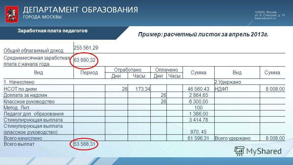 Общий облагаемый доход 255 561,29 Среднемесячная заработная плата с начала года 63 890,32 ВидПериод ОтработаноОплачено СуммаВидСумма ДниЧасыДниЧасы 1. Начислено 2.Удержано НСОТ по дням 26173,34 46 560,43НДФЛ8 008,00 Доплата за надомн. 26 2 864,65 Кла