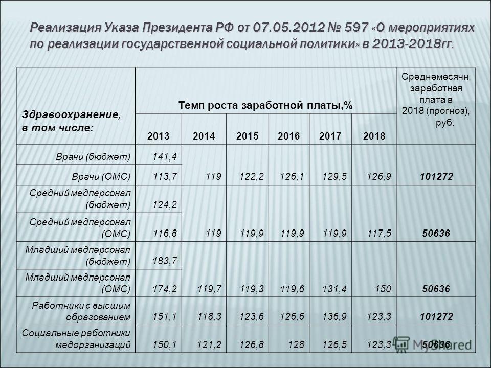 Здравоохранение, в том числе: Темп роста заработной платы,% Среднемесячн. заработная плата в 2018 (прогноз), руб. 201320142015201620172018 Врачи (бюджет)141,4 119122,2126,1129,5126,9101272 Врачи (ОМС)113,7 Средний медперсонал (бюджет)124,2 119119,9 1