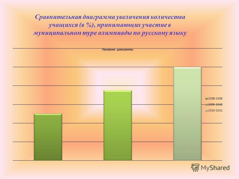 Сравнительная диаграмма увеличения количества учащихся (в %), принимающих участие в муниципальном туре олимпиады по русскому языку