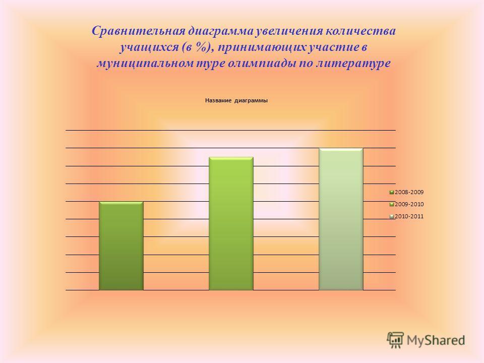 Сравнительная диаграмма увеличения количества учащихся (в %), принимающих участие в муниципальном туре олимпиады по литературе