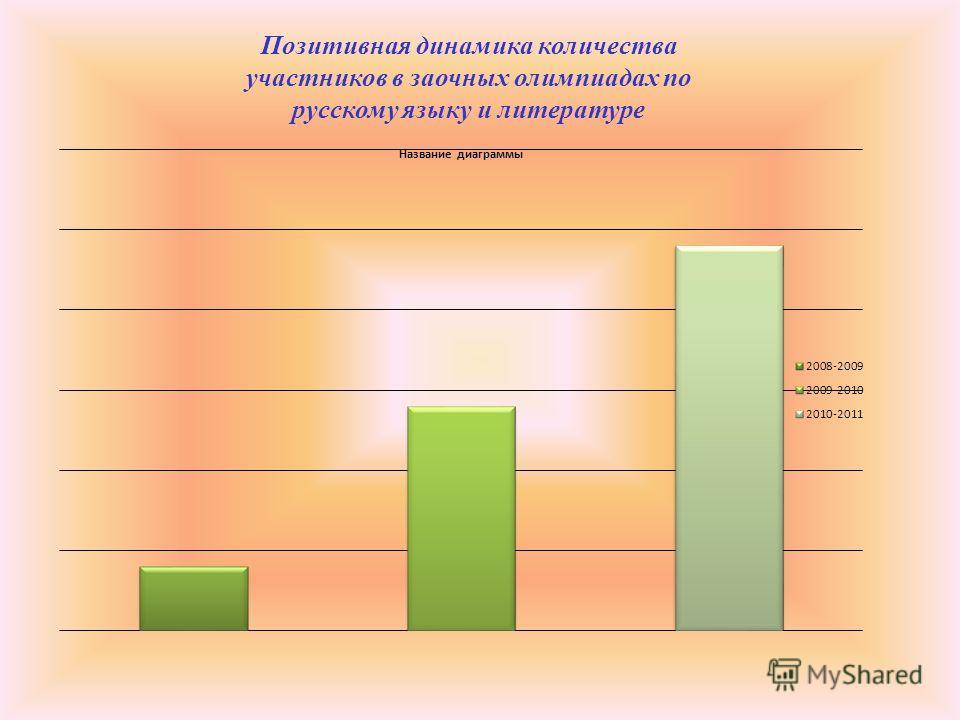 Позитивная динамика количества участников в заочных олимпиадах по русскому языку и литературе