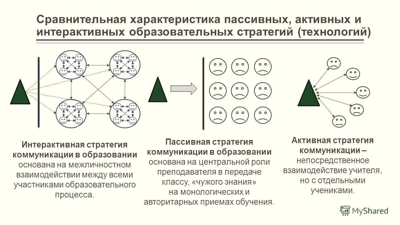 Сравнительная характеристика пассивных, активных и интерактивных образовательных стратегий (технологий) Интерактивная стратегия коммуникации в образовании основана на межличностном взаимодействии между всеми участниками образовательного процесса. Пас