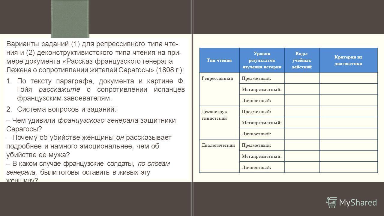 Тип чтения Уровни результатов изучения истории Виды учебных действий Критерии их диагностики РепрессивныйПредметный: Метапредметный: Личностный: Деконструк- тивистский Предметный: Метапредметный: Личностный: ДиалогическийПредметный: Метапредметный: Л