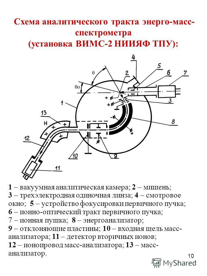 10 1 – вакуумная аналитическая камера; 2 – мишень; 3 – трехэлектродная одиночная линза; 4 – смотровое окно; 5 – устройство фокусировки первичного пучка; 6 – ионно-оптический тракт первичного пучка; 7 – ионная пушка; 8 – энергоанализатор; 9 – отклоняю
