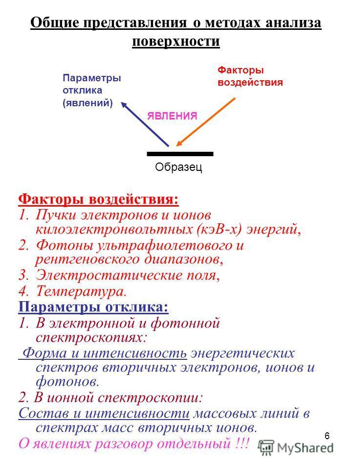 6 Общие представления о методах анализа поверхности Образец Факторы воздействия Параметры отклика (явлений) Факторы воздействия: 1.Пучки электронов и ионов килоэлектронвольтных (кэВ-х) энергий, 2.Фотоны ультрафиолетового и рентгеновского диапазонов,